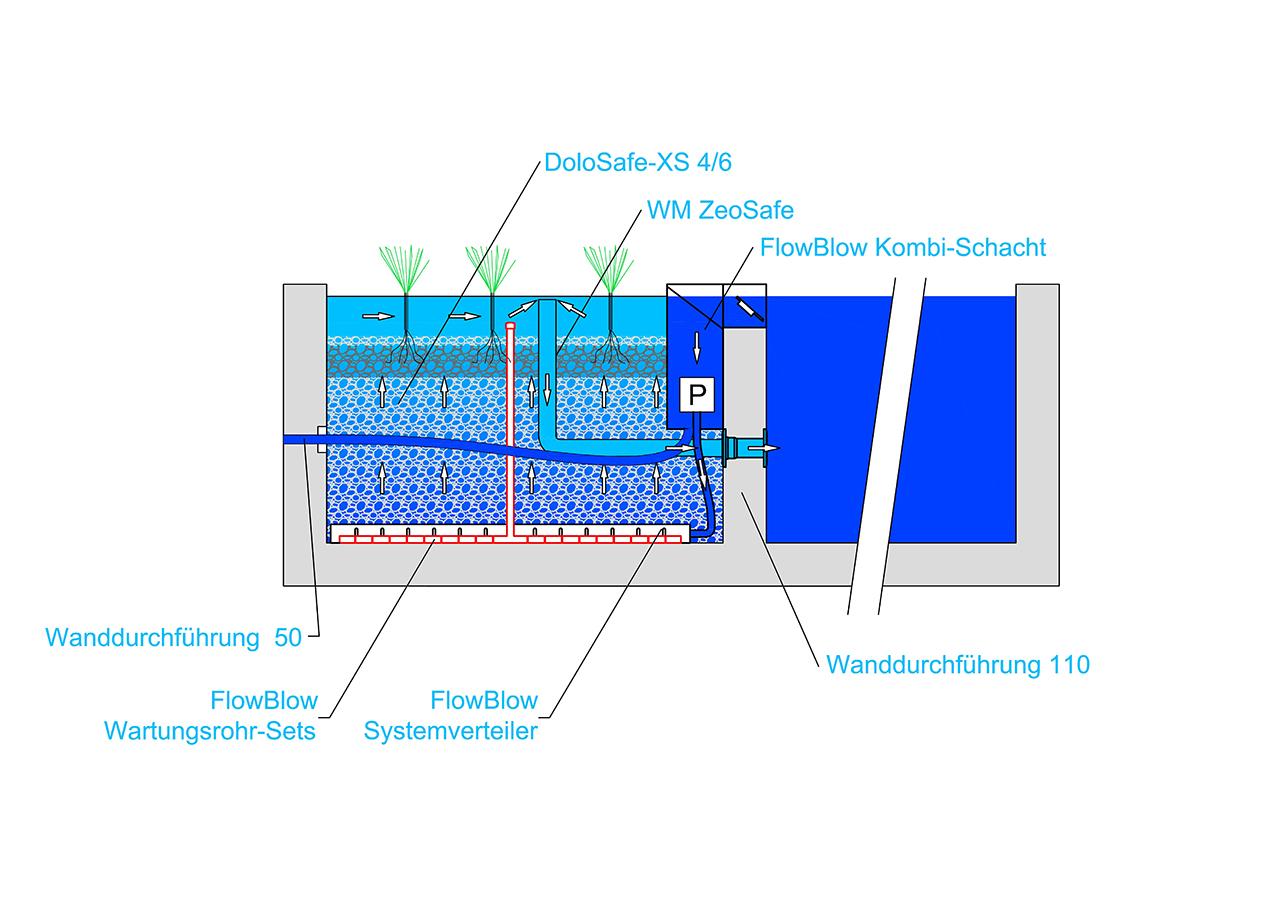 FlowBlow - KS -Schnitt 2021 (web)