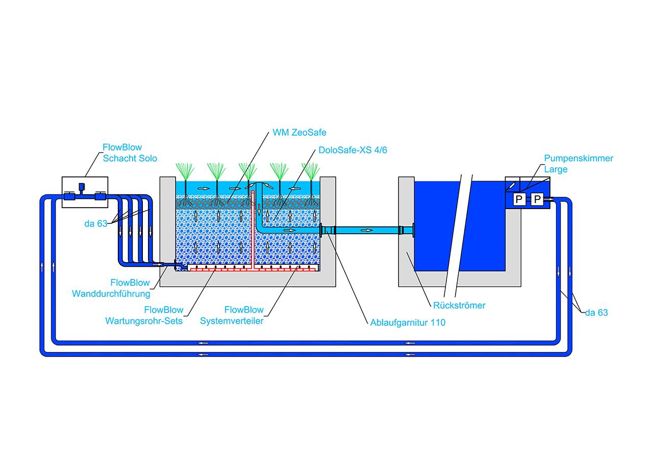 FlowBlow - PSK-L - ex FZ- Schnitt 2021 (web)