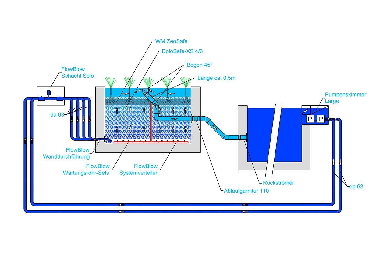 FlowBlow - erhöhte FZ - Schnitt 2021 (web)