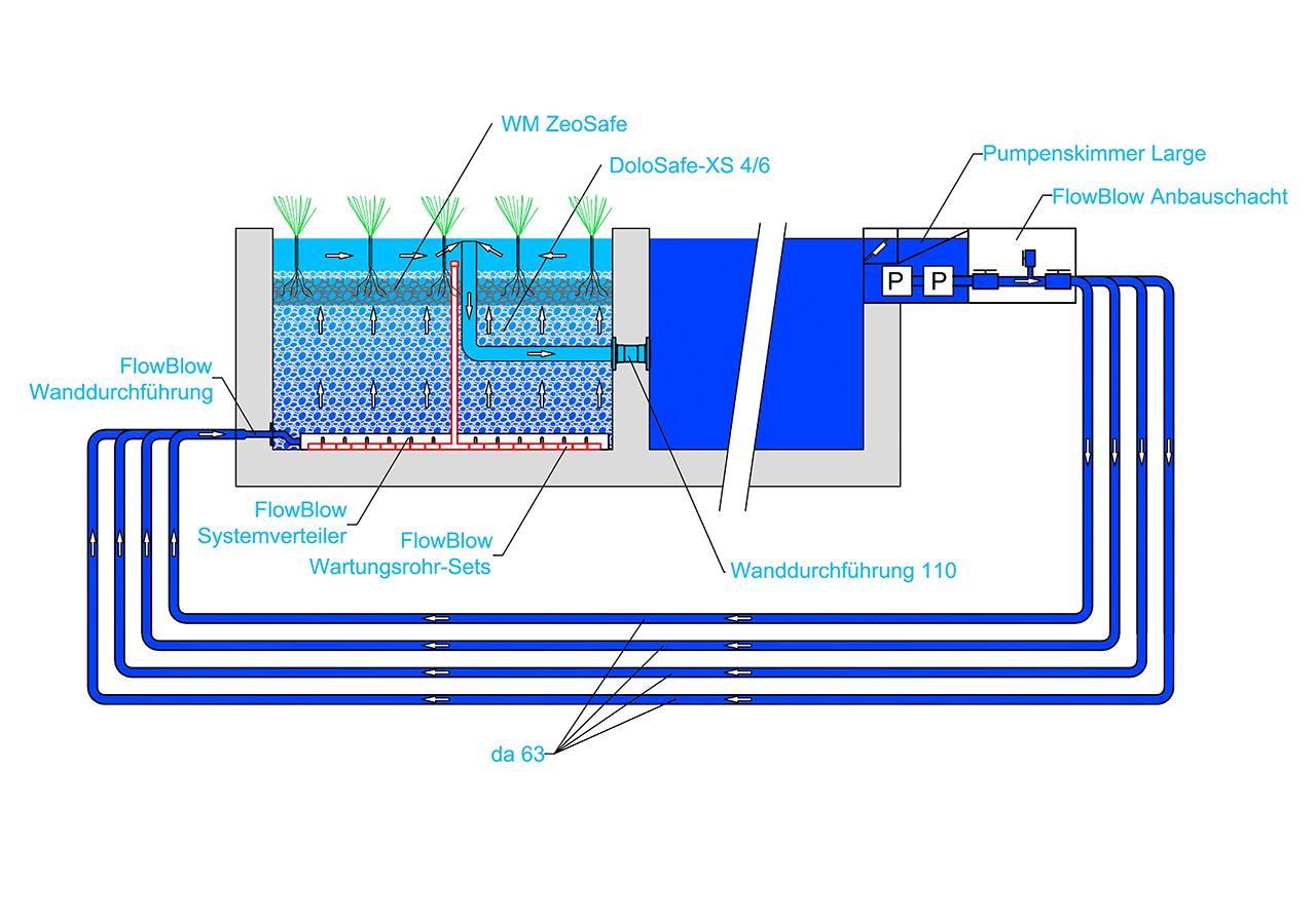 FlowBlow - PSK-L - AS - Schnitt 2021 (web)